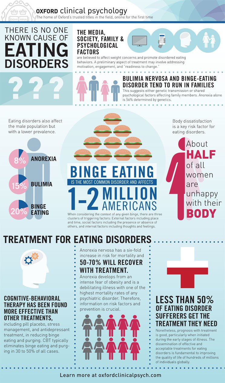 eating disorder controversy